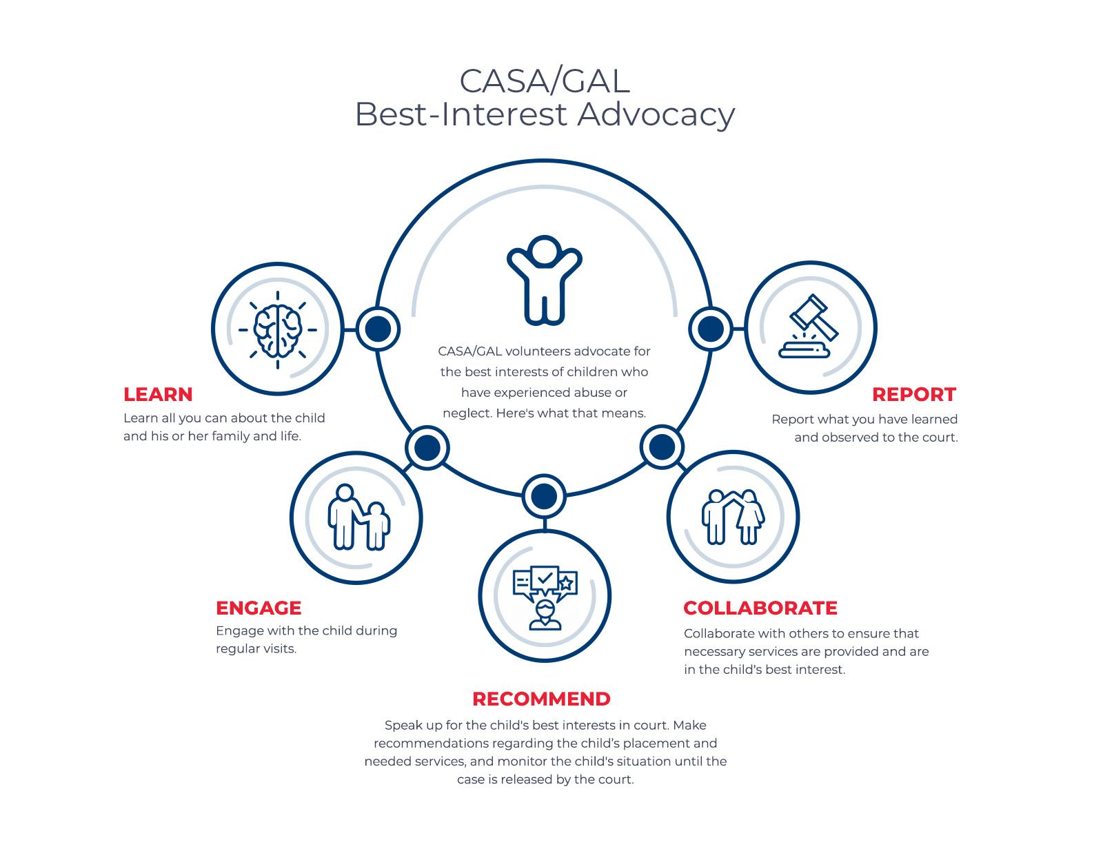 CASAGAL-Infographic-Model